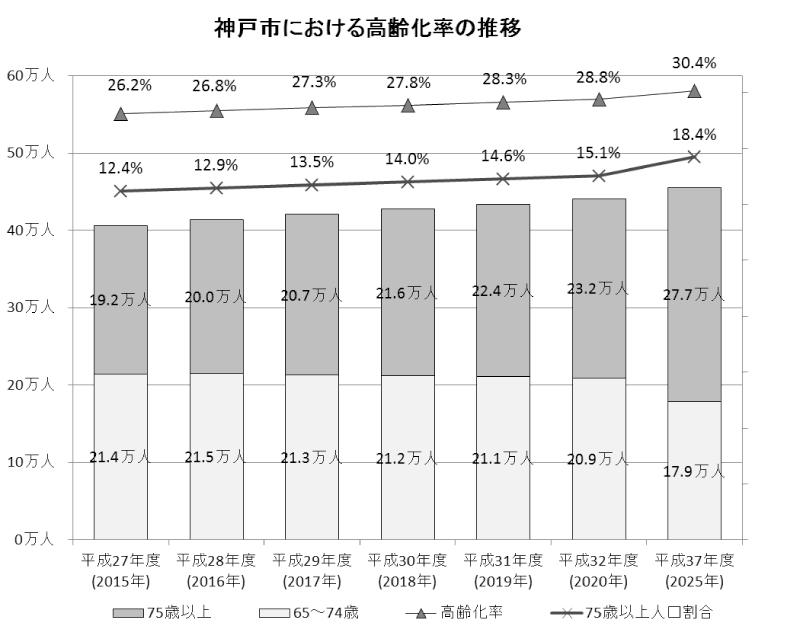 神戸市における高齢化率の推移